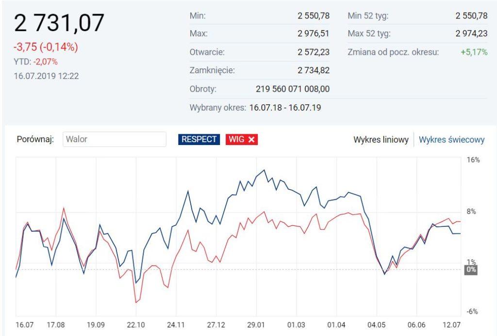 Respect Index vs indeks WIG