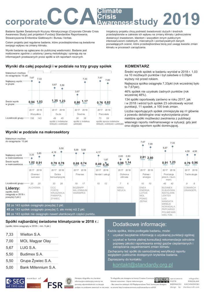 Ranking spółek giełdowych świadomych środowiskowo ESG