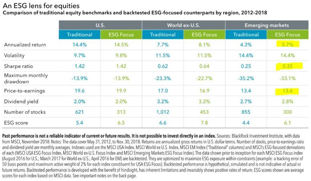 ESG Blackrock