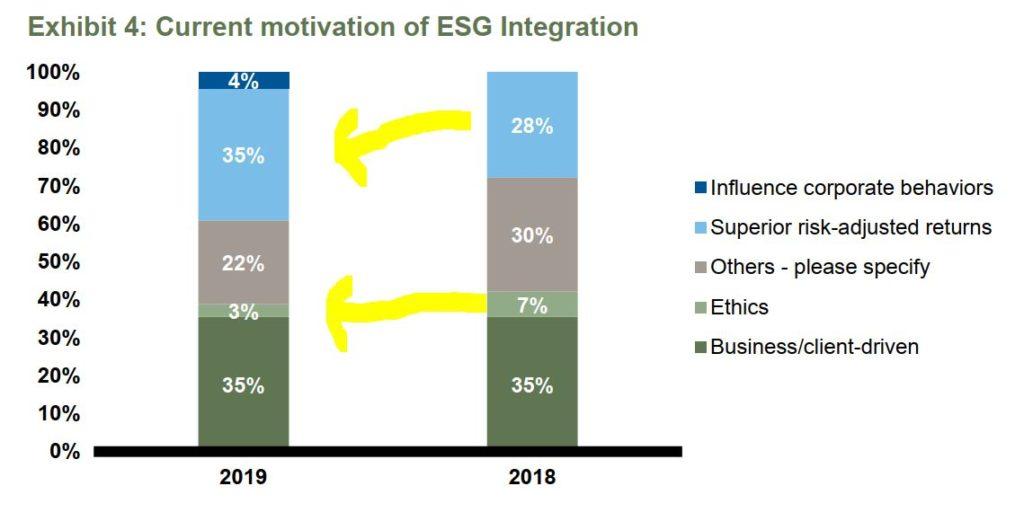 Motywacja do inwestowania ESG