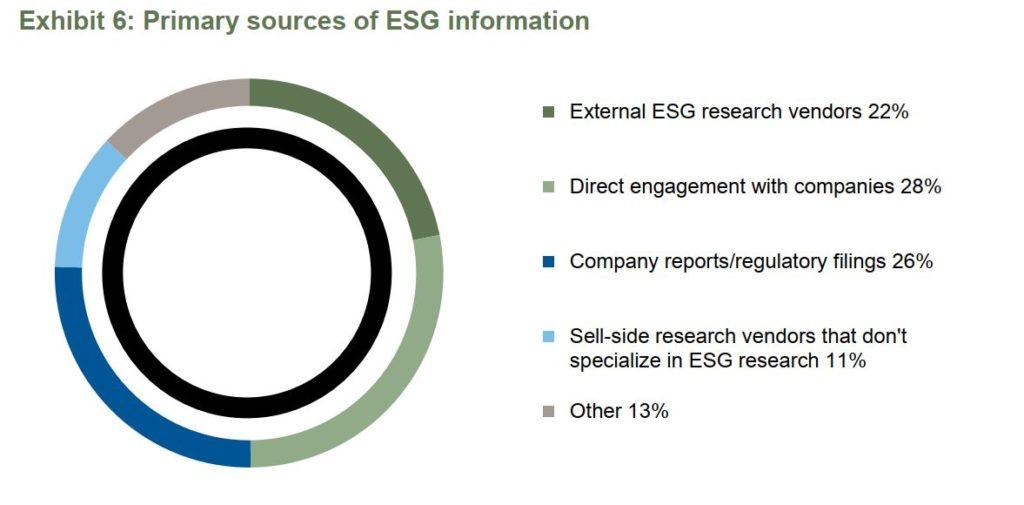 dane ESG