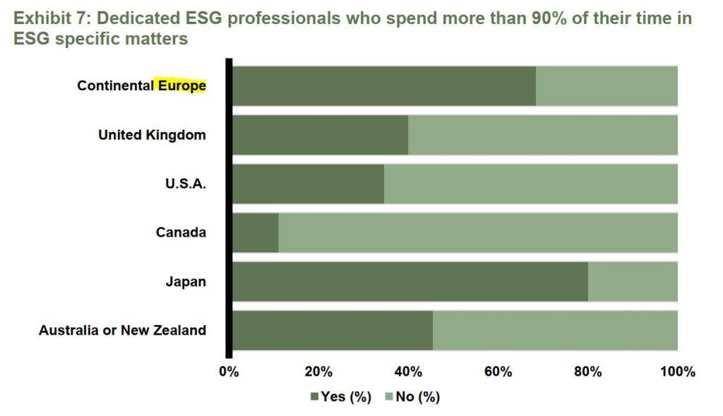 zarudnienie w ESG