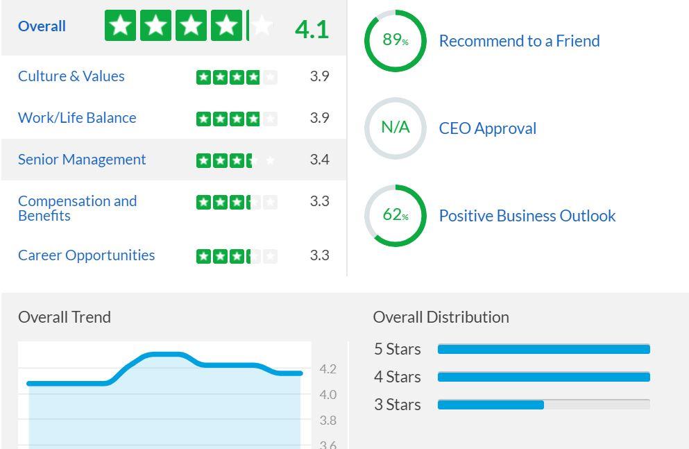 ESG - najlepsza spółka dla pracowników