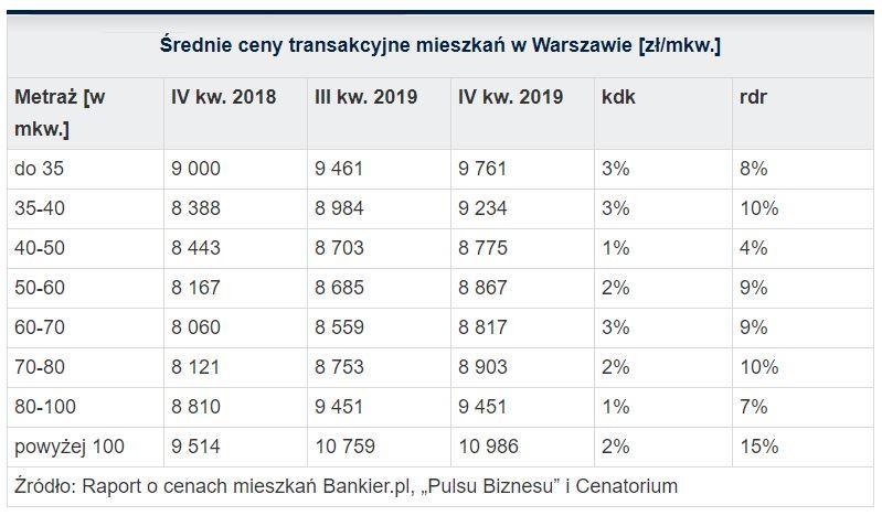 Ceny transakcyjne nieruchomości w Warszawie
