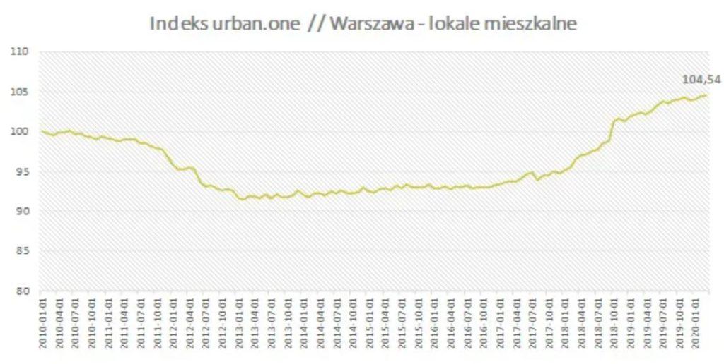 Indeks cen mieszkań w Warszawie