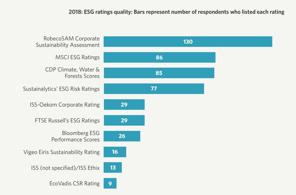 Agencje ratingowe ESG