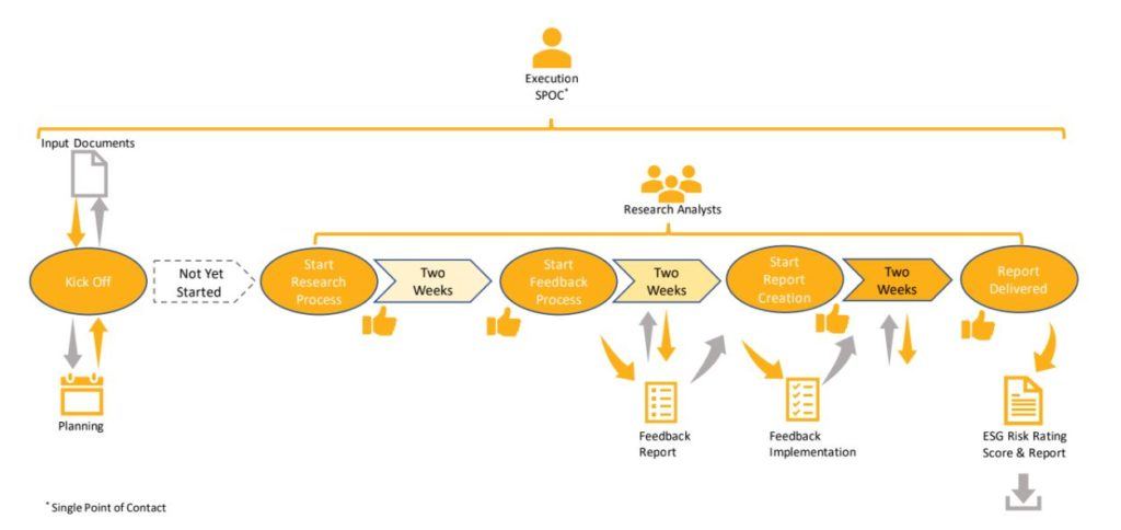 Sustainalytics research process