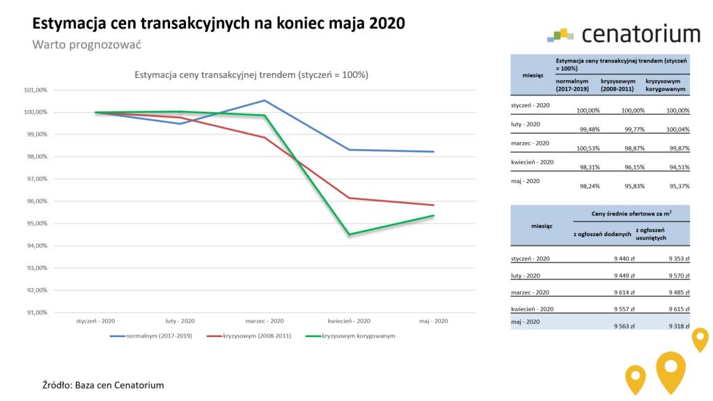 Ceny transakcyjne mieszkań maj 2020
