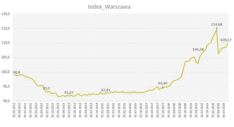 Ceny mieszkań Warszawa wrzesień 2020