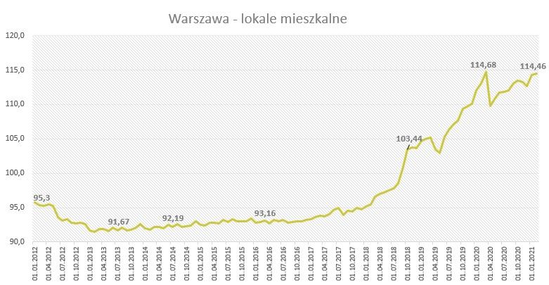 Ceny mieszkań w Warszawie