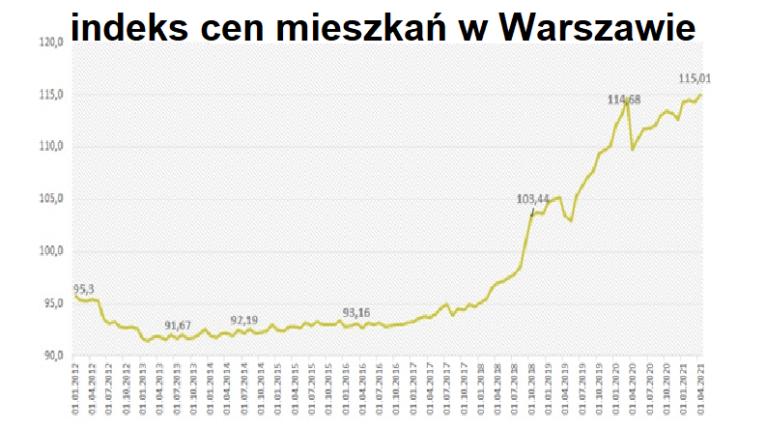 rekordy cen mieszkań Warszawa